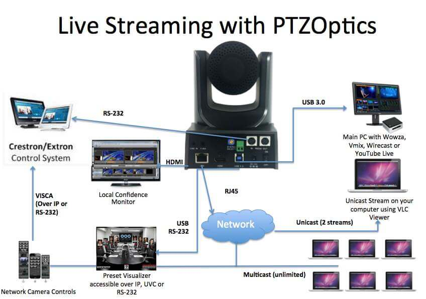 LiveStreaming with PTZOptics Diagram