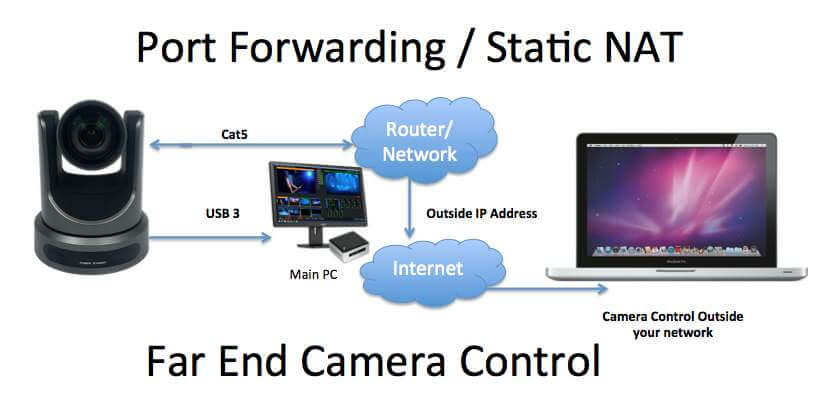 Port Forwarding PTZOptics Camera Control