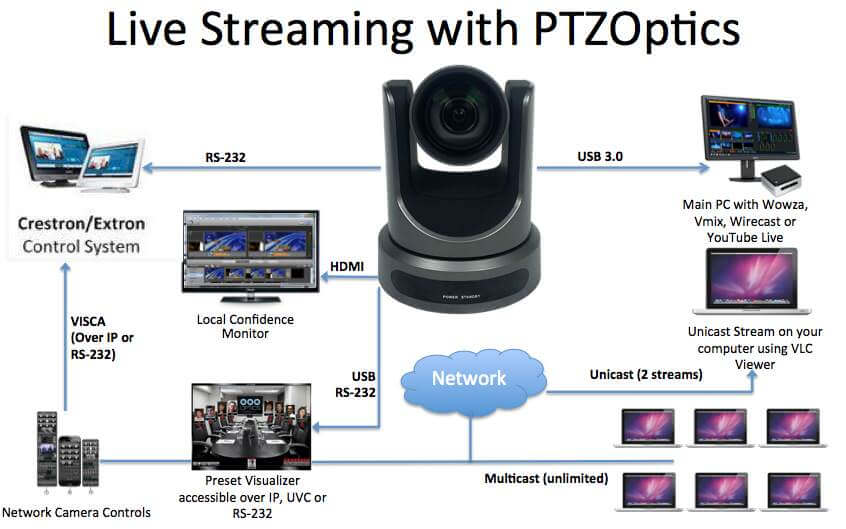 live streaming with PTZOptics