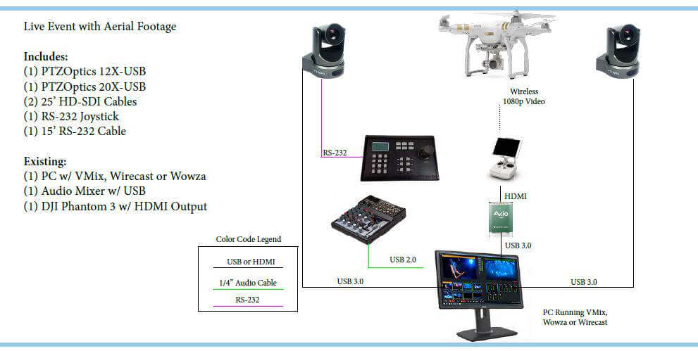 Drone Application Diagram Wirecast, Wowza, VMix