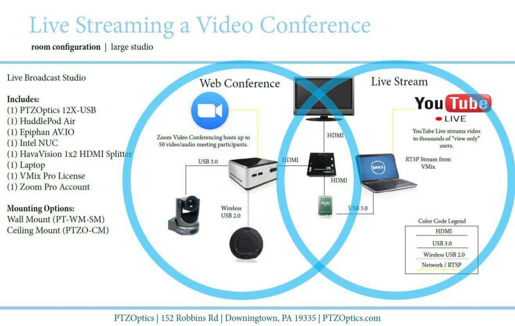 Live Stream a Video Conference Call