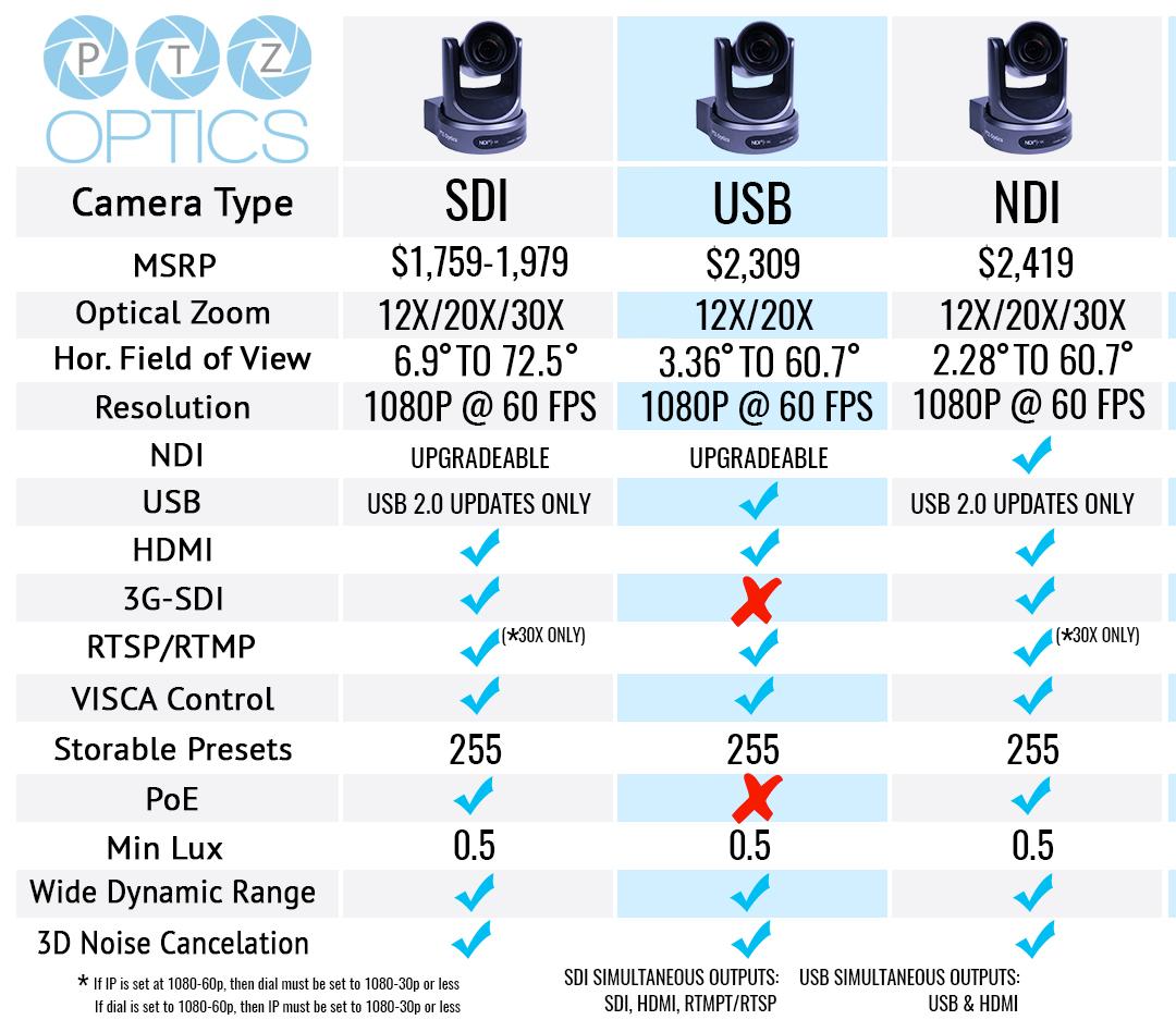 SDI vs NDI vs USB