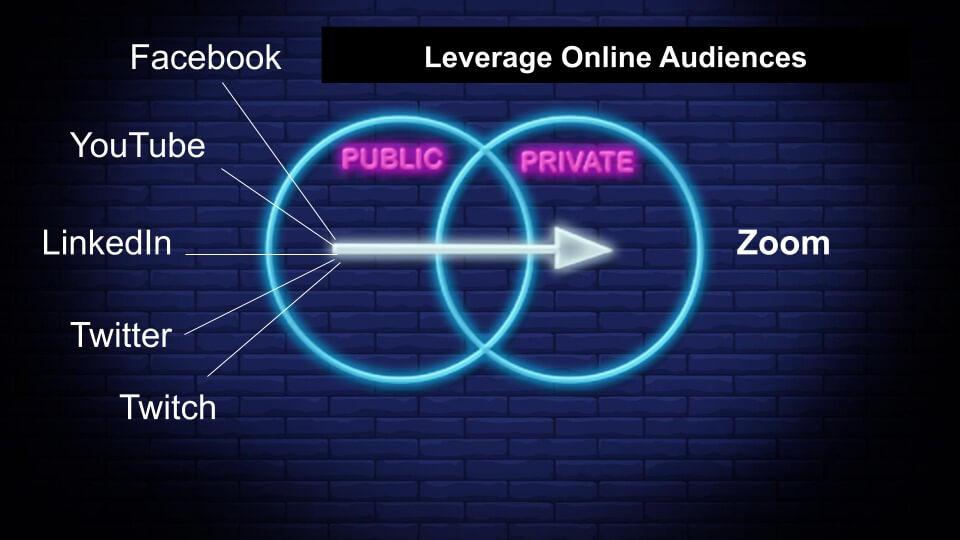 Social Media to Zoom