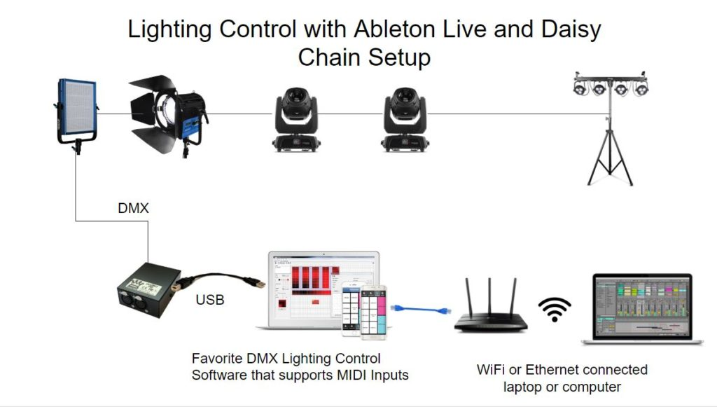 Lighting control in Ableton Live and Daisy Chain Setup