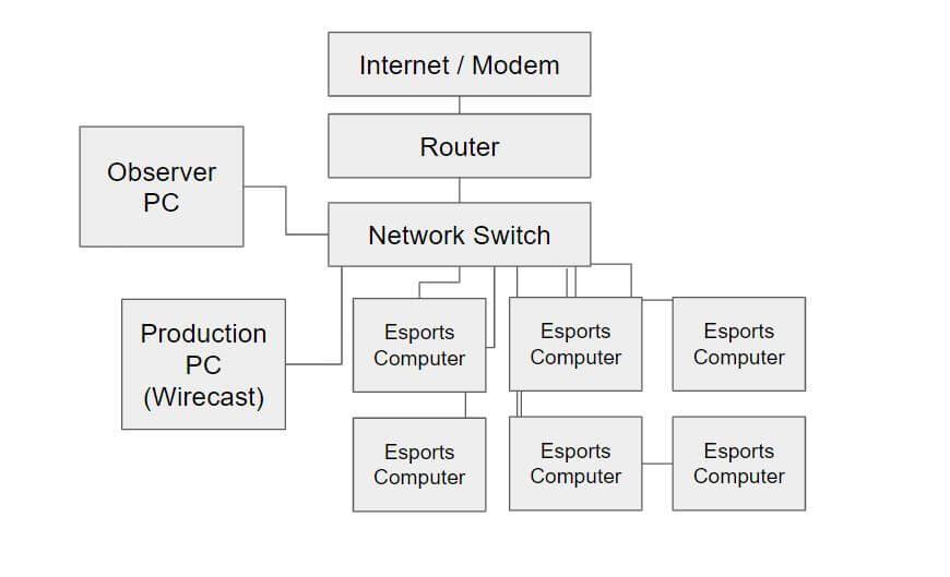eSports Live Streaming Basic Network Setup