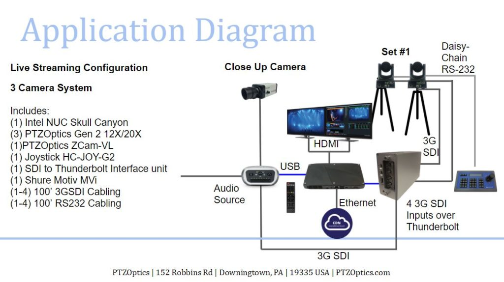 3 Camera Live Streaming System Wiring Diagram