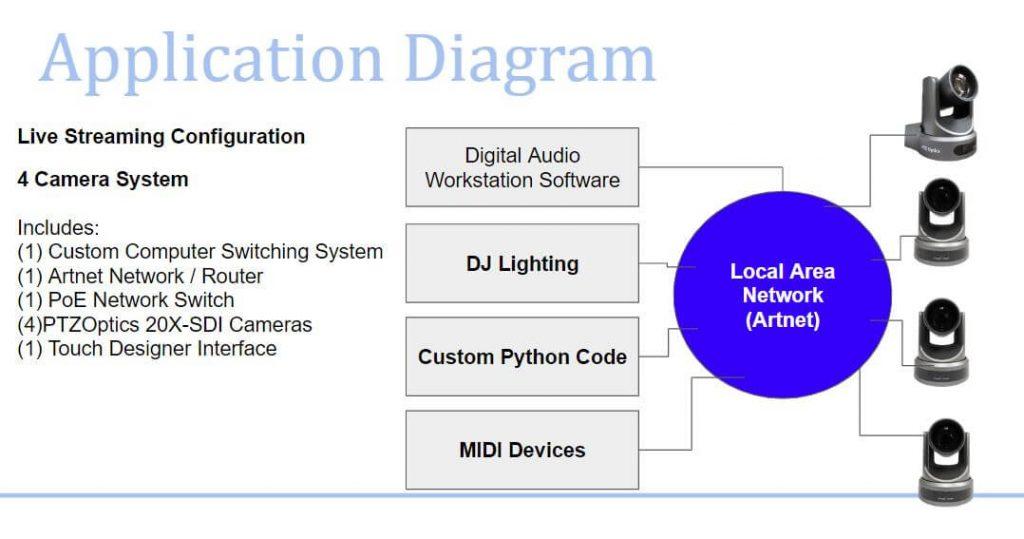Application Diagram DJ network setup