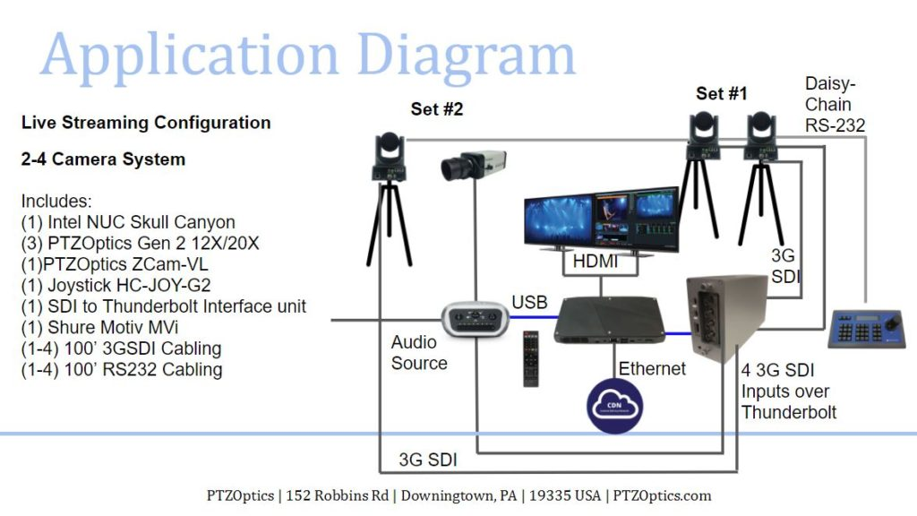 Four Camera Live Streaming System Wiring Diagram