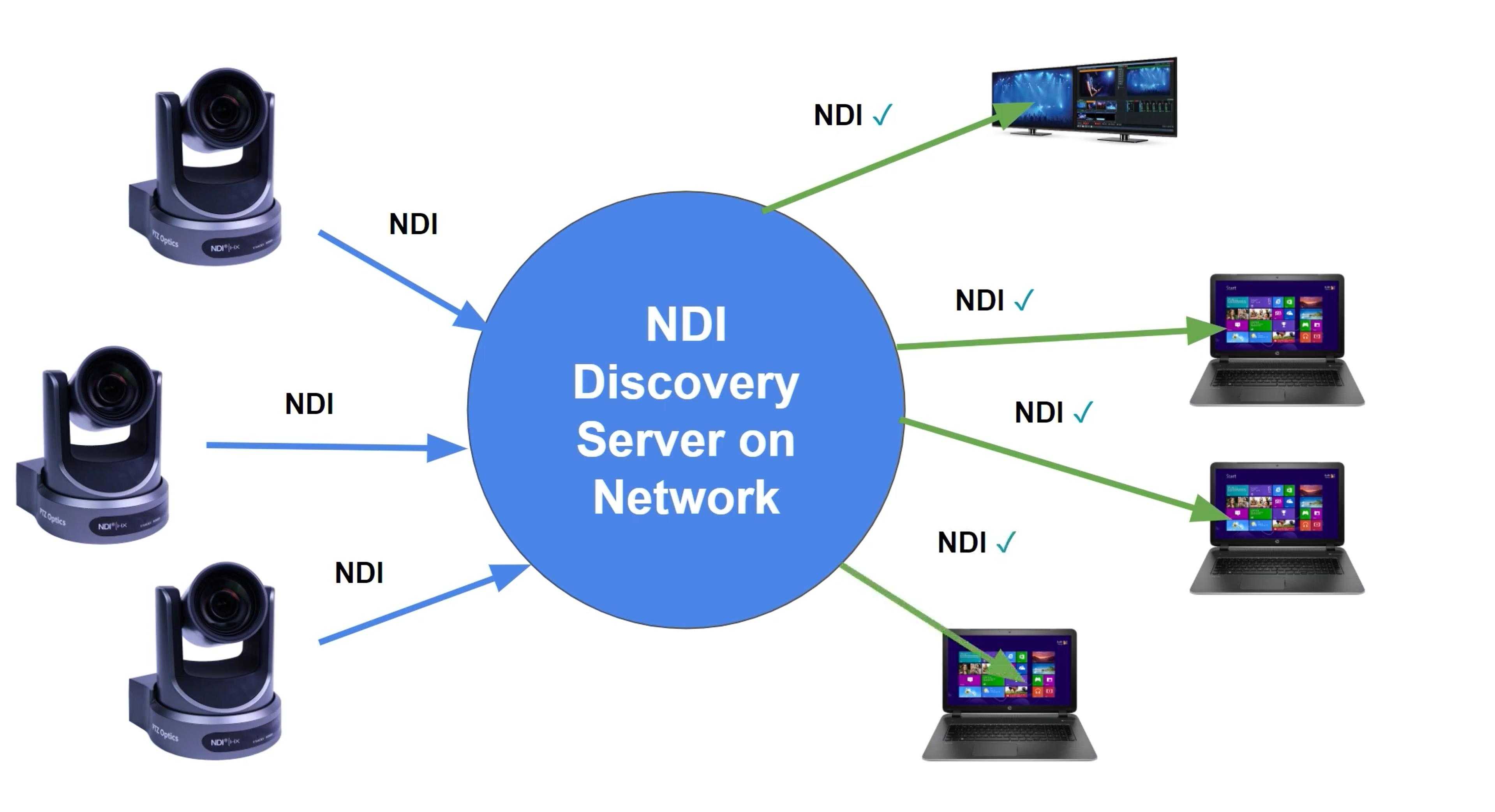 NDIv4 Discovery Server